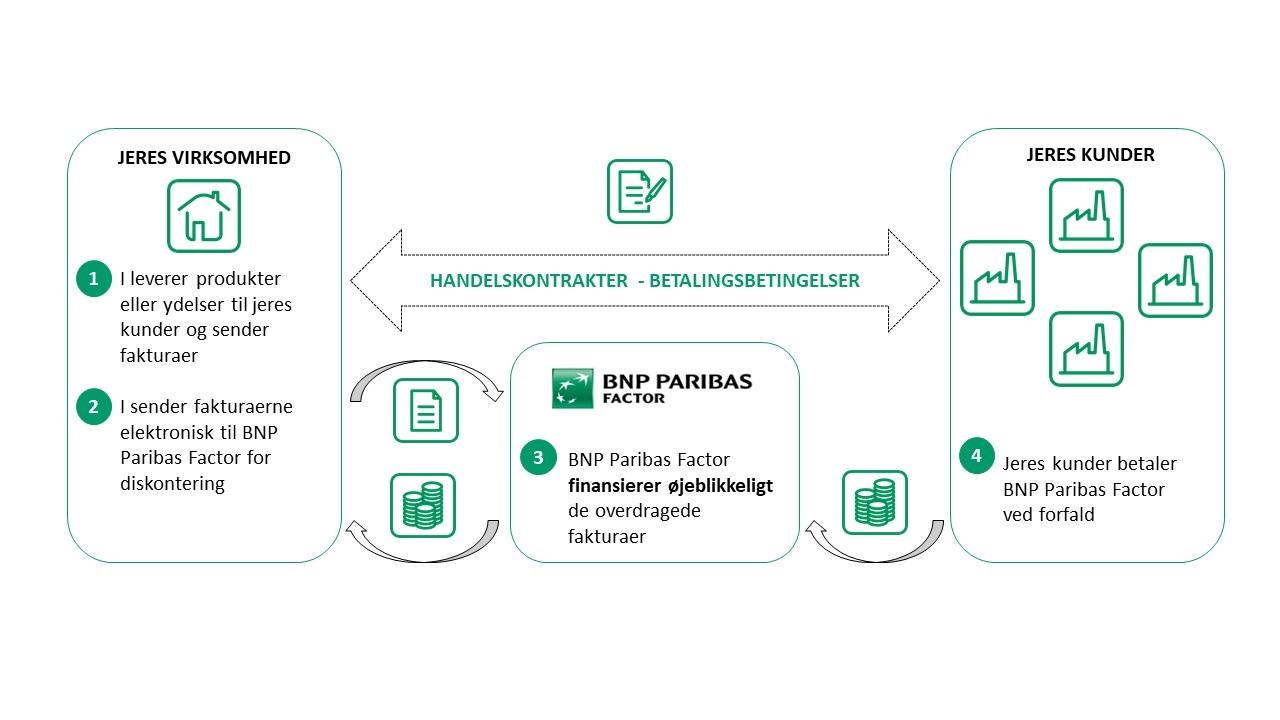 Flow dansk